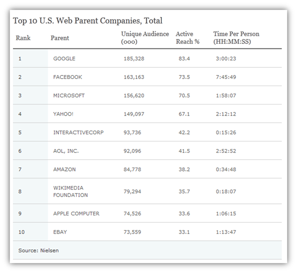 Top 10 U.S. Most Visited Sites of 2011