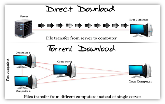Direct Download Vs Torrent Download