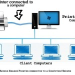 How to connect and share Multiple Computers to single printer