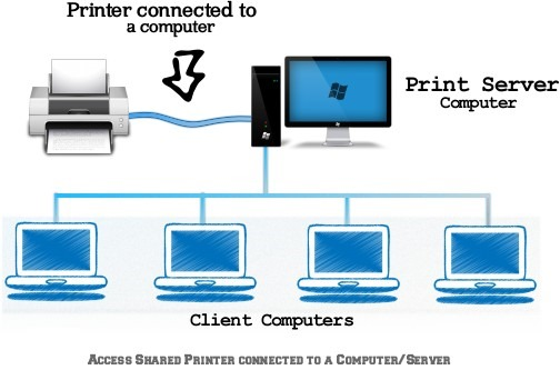 Connect and share Multiple Computers to single printer