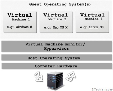 Virtual Machine Virtualization