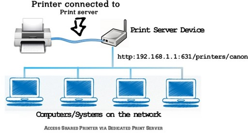 Dedicated Print Server hardware