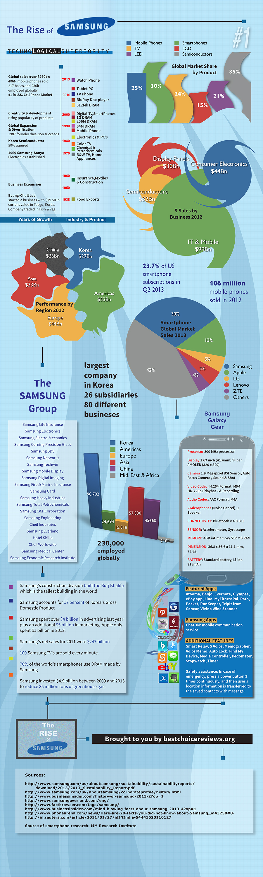 Infographic The Rise of Samsung