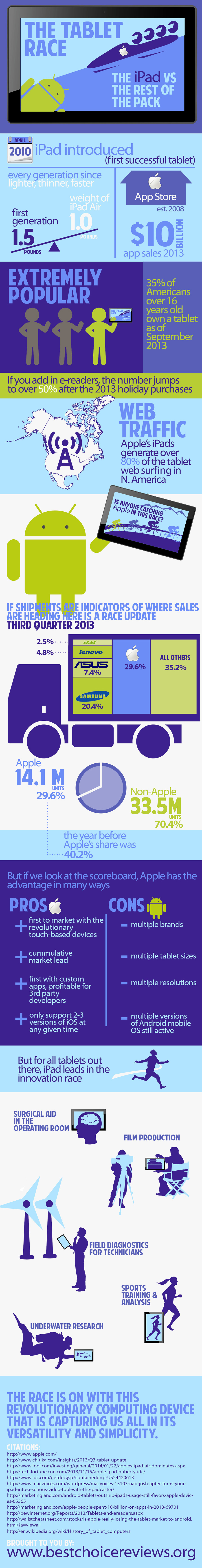 Infographic The Tablet Race